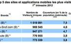 Amazon champion du m-commerce en France