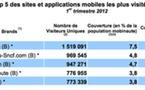 Amazon champion du m-commerce en France