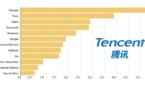 Jeux vidéo : Tencent gagne désormais deux fois plus d'argent que Nintendo
