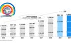 3,6 milliards pour la publicité mobile en 2020