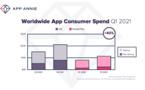 Les dépenses dans les applications explosent