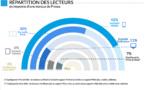 """42% des lecteurs de la presse sont """"mobile only"""""""