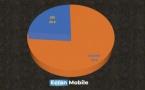 La part de marché d'Android recule légèrement en France