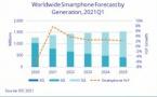 Le marché mondial des smartphone : Augmentation de 7,7 % par rapport à 2020
