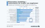 Les mobinautes devraient consommer 50 Go de données par mois d'ici 2026