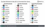 Quelle est l'application la plus téléchargée en mai 2021 ?
