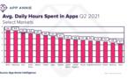 Le temps quotidien passé dans les applications a progressé de plus de 45% en 2 ans