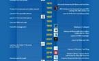 Nokia revendu à Microsoft pour 5 milliards d'Euros - Soulevons quelques questions
