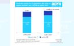 Le mobile représente 79% du trafic selon l'ACPM