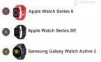 Plus de 100 millions d'Apple Watch dans le monde
