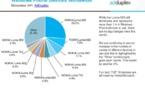 95% des Windows Phone en activité sont des Nokia