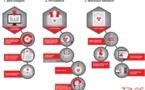 Rombertik: Un nouveau virus informatique qui se défend lorsqu'il est repéré