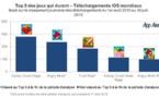 App Annie publie les résultats de son étude sur la durée de vie des jeux sur mobile