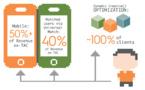 Criteo réalise 50% de son chiffre d'affaires sur mobile
