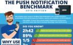 Push : le taux moyen d'interaction atteint les 8,7% !