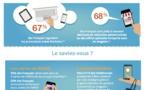 30% des Français font leur liste de courses sur leur mobile