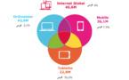 Boom de l'audience mobile sur tablette
