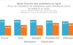 M-Commerce : le navigateur encore préféré aux applications